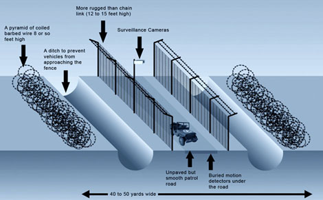 Not Trying To Veer Off Subject Here But In An Effort To Determine Bang For Your Peso Cost Analysis The Border Fence