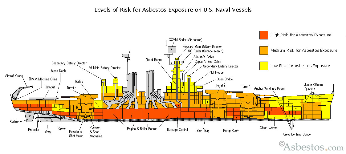 Guest Blogger  Military Veterans Plagued by Asbestos